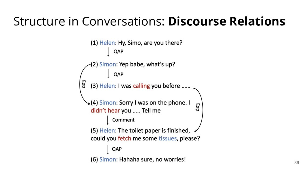 Structure in Conversations: Discourse Relations...