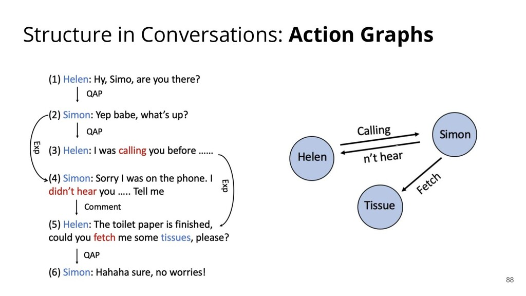Structure in Conversations: Action Graphs 88