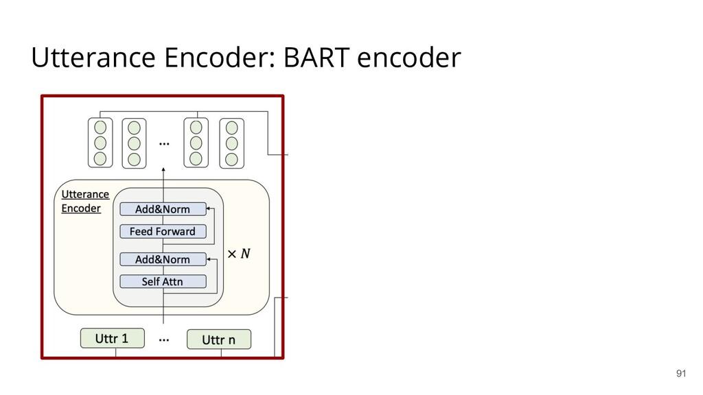 Utterance Encoder: BART encoder 91
