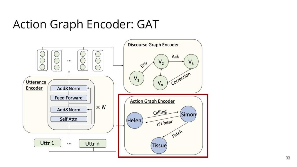 Action Graph Encoder: GAT 93