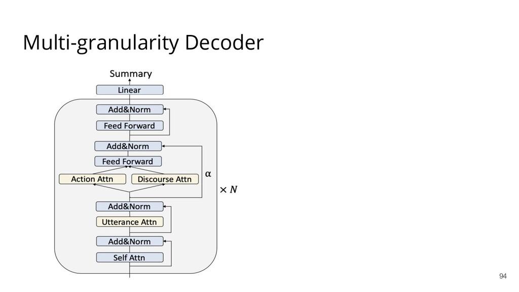 Multi-granularity Decoder 94