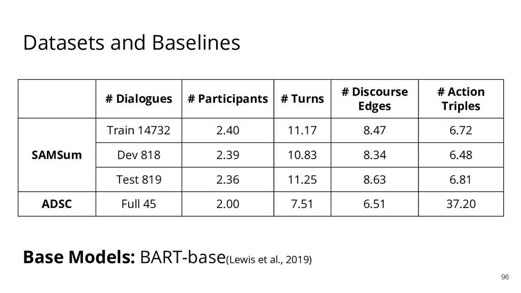 Datasets and Baselines Base Models: BART-base(L...