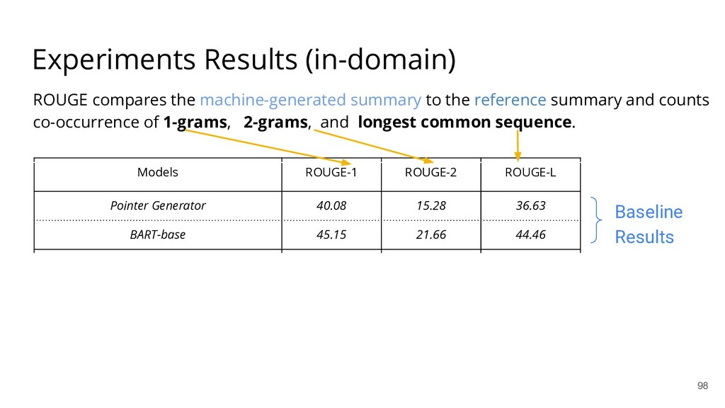 Experiments Results (in-domain) Models ROUGE-1 ...