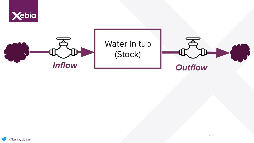 8 @kenny_baas Inflow Outflow Water in tub (Stock)