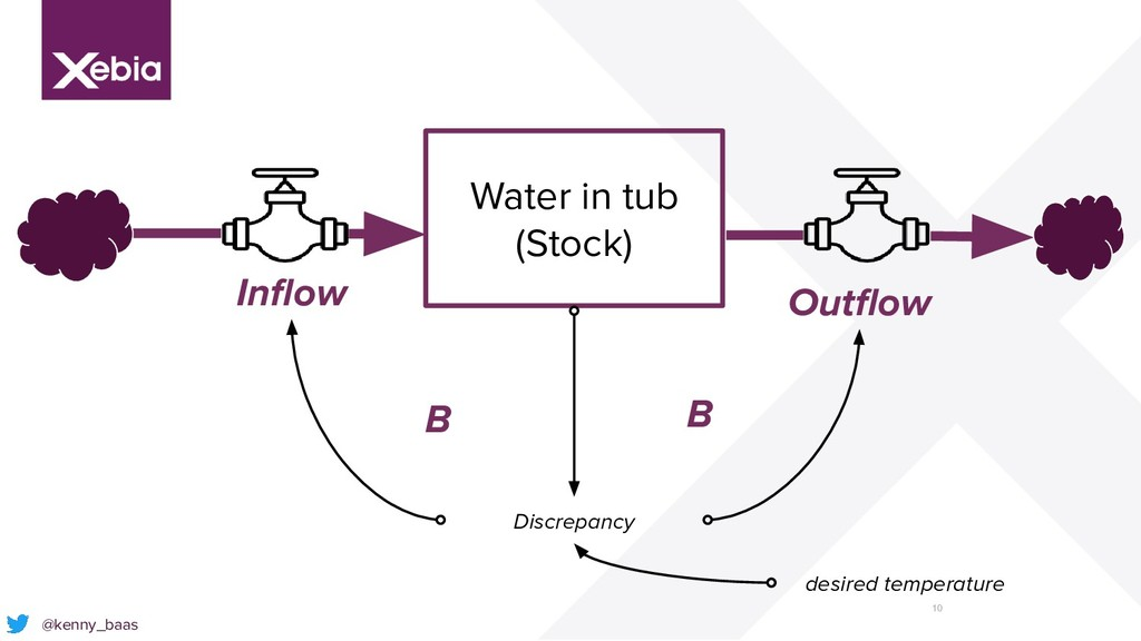 10 @kenny_baas Inflow Outflow Water in tub (Stock...