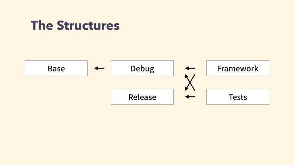 The Structures #BTF %FCVH 3FMFBTF 5FTUT 'SBNFXP...
