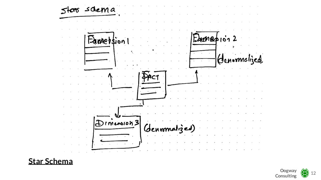 Star Schema 12 Oogway Consulting