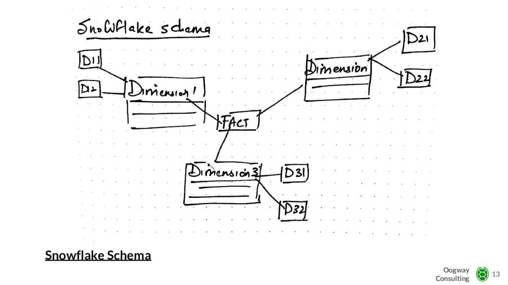Snowflake Schema 13 Oogway Consulting