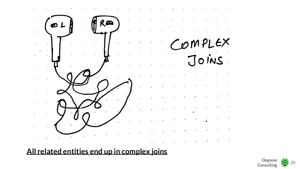 All related entities end up in complex joins 20...