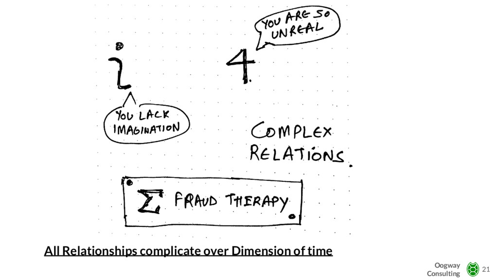 All Relationships complicate over Dimension of ...