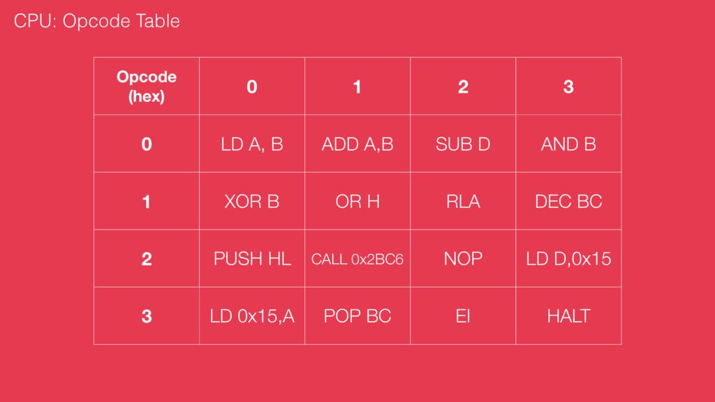 Opcode (hex) 0 1 2 3 0 LD A, B ADD A,B SUB D AN...