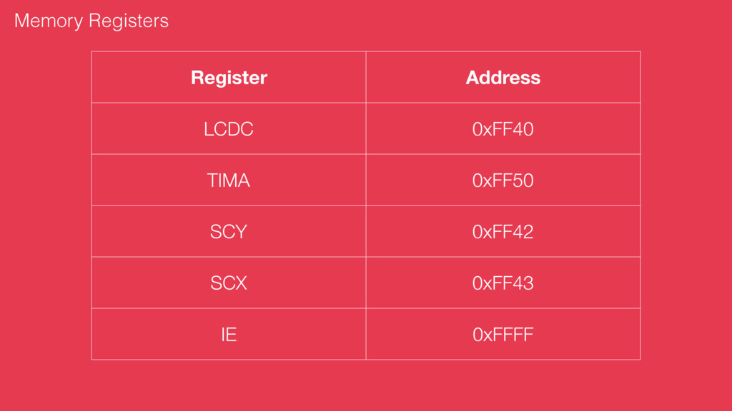 Memory Registers Register Address LCDC 0xFF40 T...