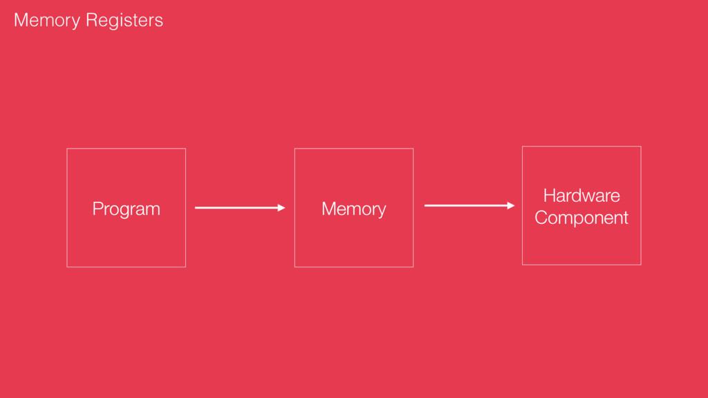 Memory Program Hardware Component Memory Regist...