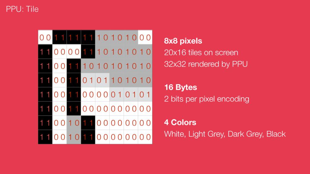 PPU: Tile 8x8 pixels 20x16 tiles on screen 32x3...