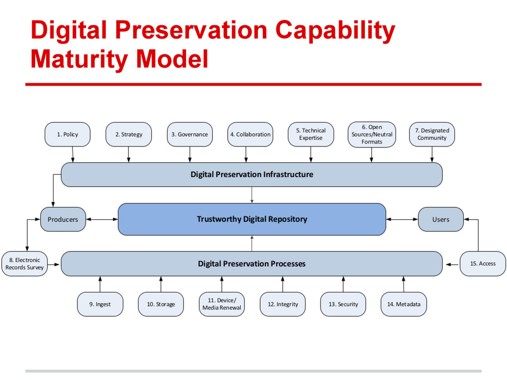 Digital Preservation Capability Maturity Model
