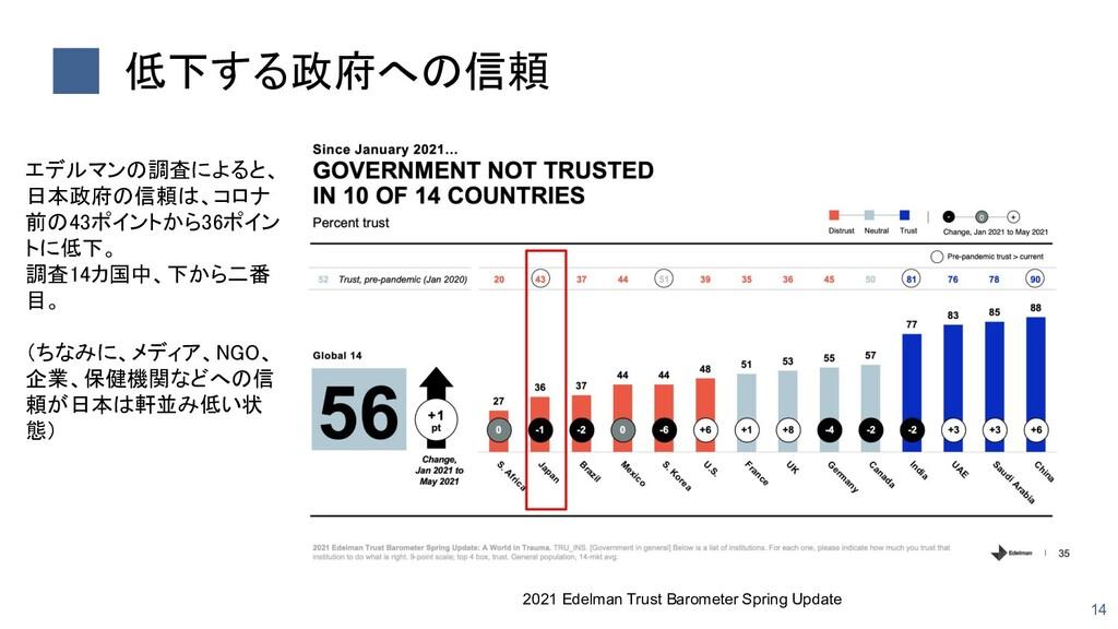 低下する政府への信頼 14 2021 Edelman Trust Barometer Spr...