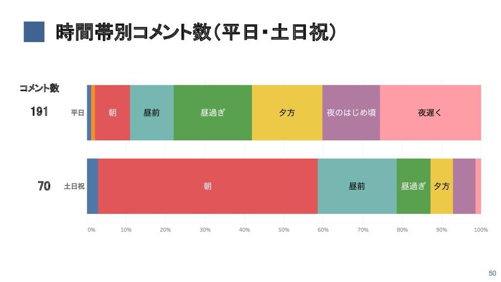 時間帯別コメント数(平日・土日祝) 191    70 コメント数 50