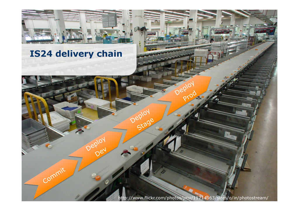 IS24 delivery chain http://www.flickr.com/photo...