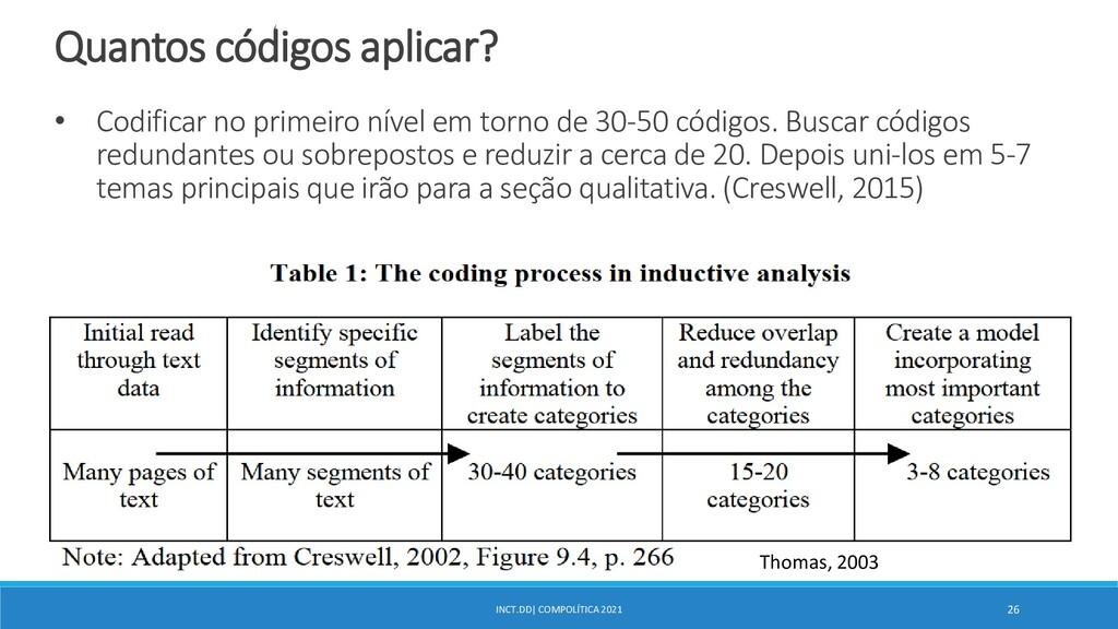 INCT.DD| COMPOLÍTICA 2021 26 Quantos códigos ap...