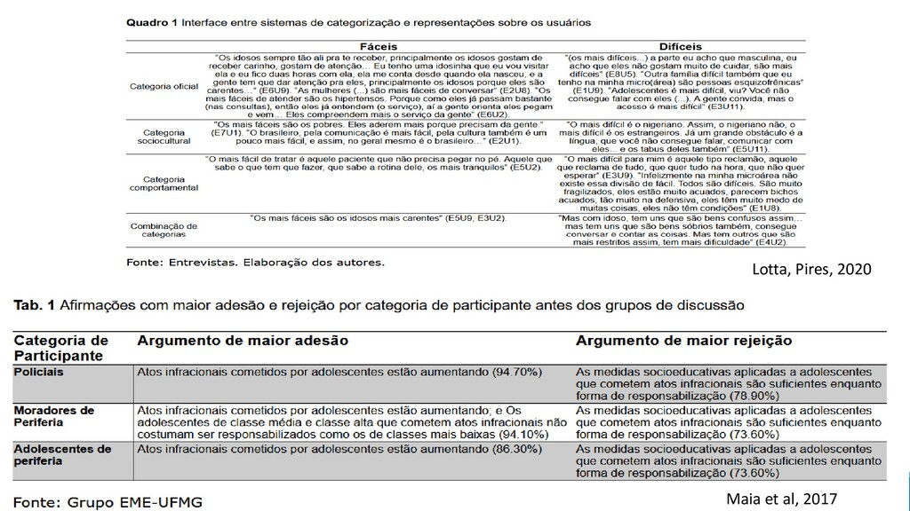 INCT.DD| COMPOLÍTICA 2021 33 Maia et al, 2017 L...