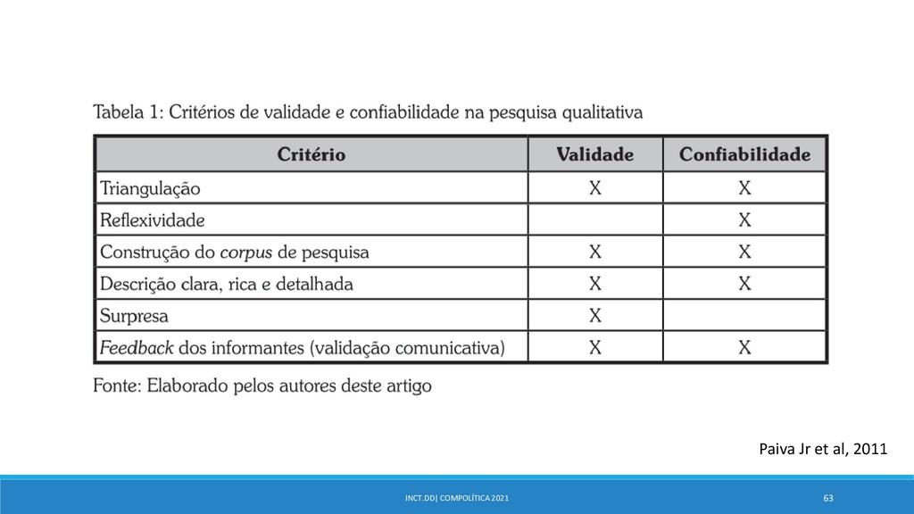 INCT.DD| COMPOLÍTICA 2021 63 Paiva Jr et al, 20...