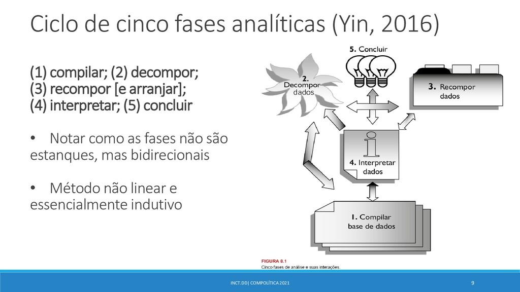 INCT.DD| COMPOLÍTICA 2021 9 Ciclo de cinco fase...