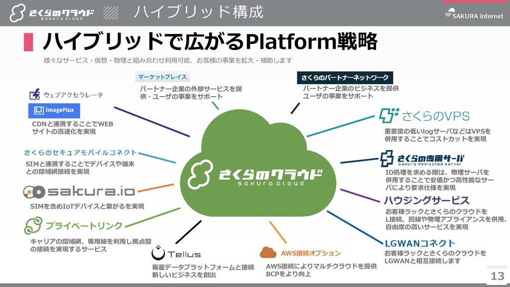 13 ハイブリッド構成 ▌ハイブリッドで広がるPlatform戦略 13 様々なサービス・仮想...