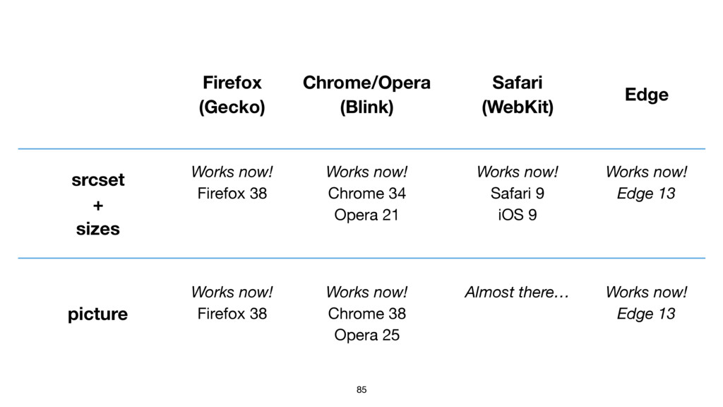 85 Firefox (Gecko) Chrome/Opera (Blink) Safari ...