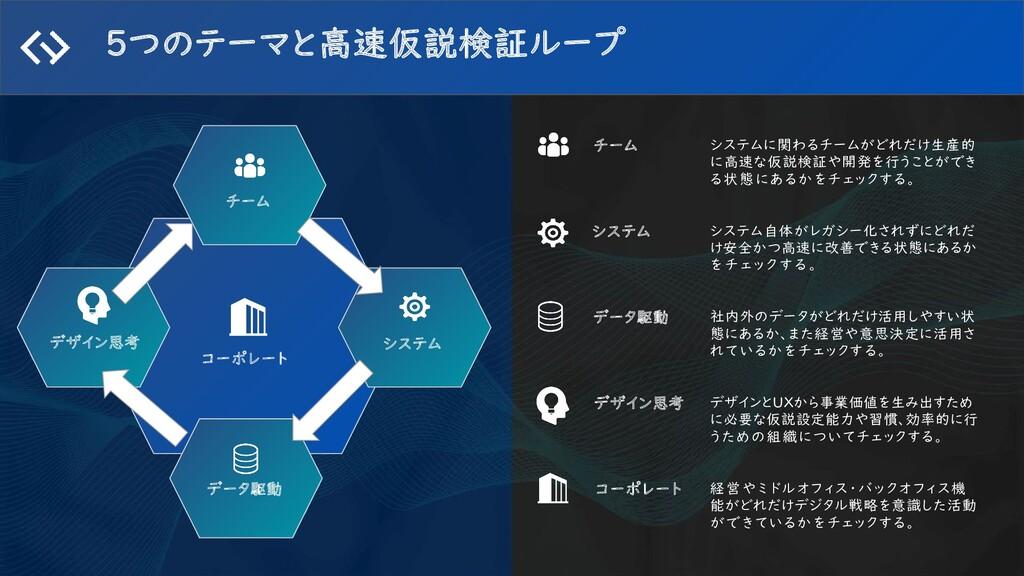 5つのテーマと高速仮説検証ループ システム チーム コーポレート データ駆動 デザイン思考 チ...