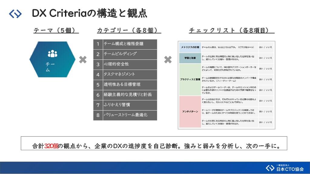 DX Criteriaの構造と観点 チー ム テーマ(5個) カテゴリー(各8個) チェックリ...