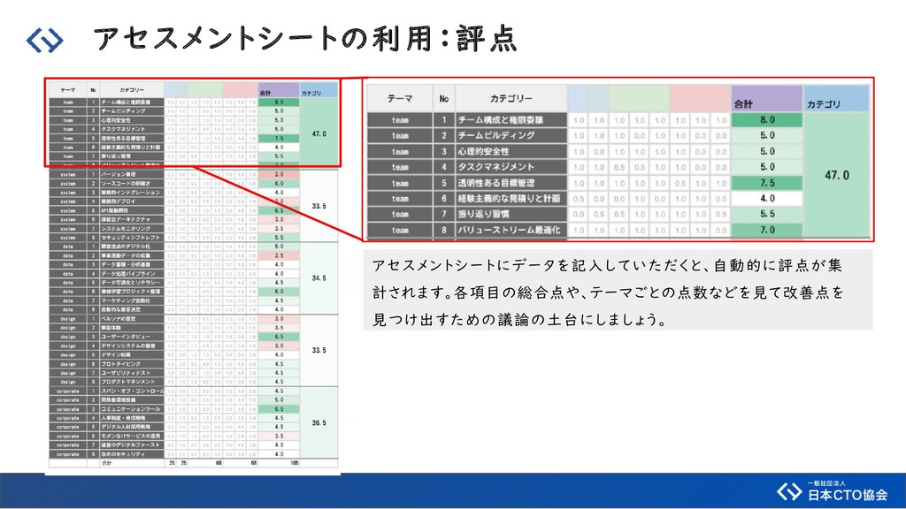 アセスメントシートの利用:評点 アセスメントシートにデータを記入していただくと、自動的に評点が...