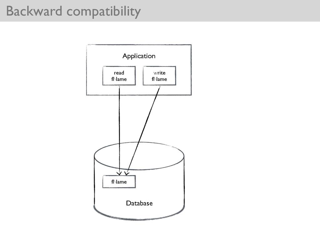 Database fName Application read  fName write...