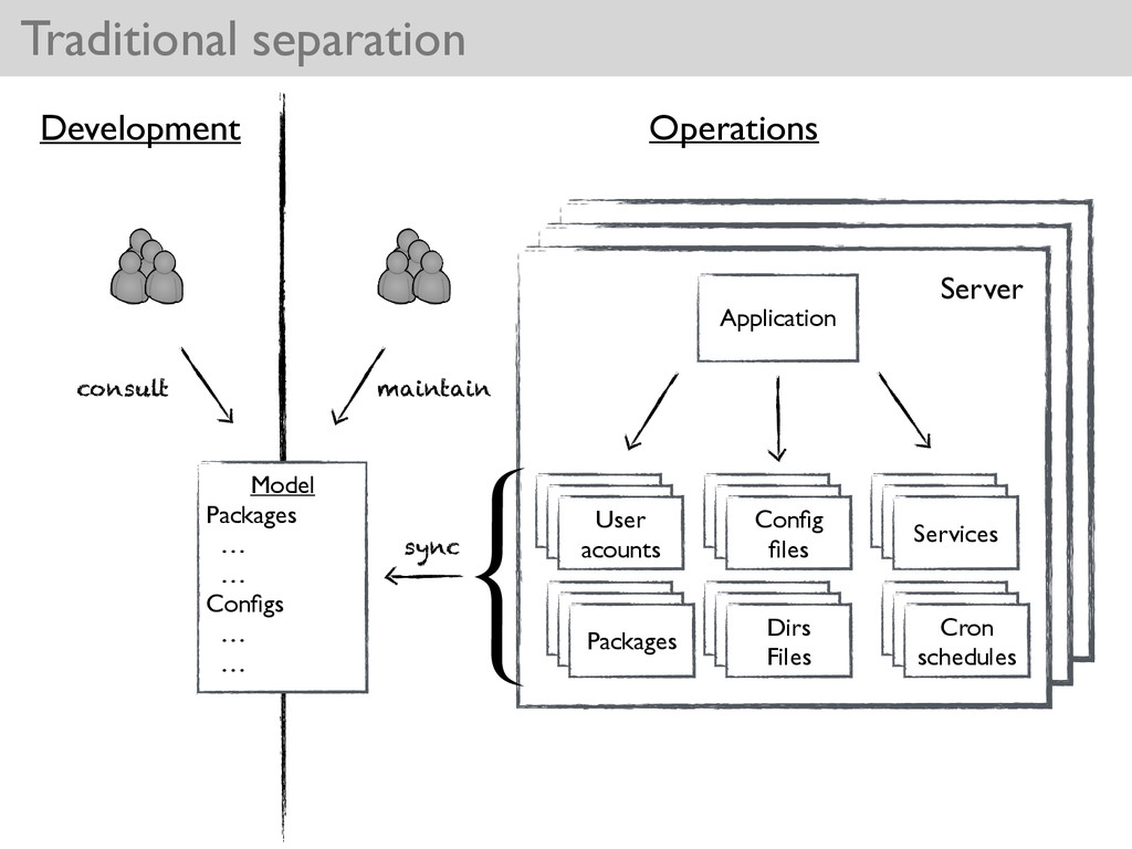 Traditional separation Application Packages Pac...