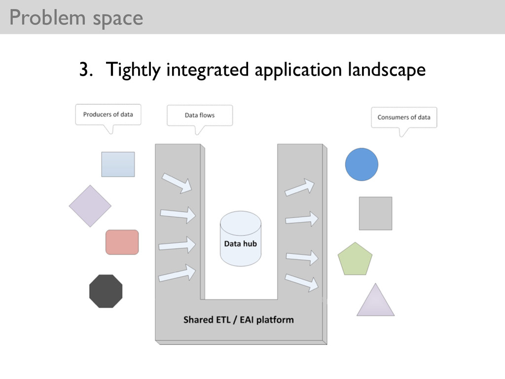 Problem space 3. Tightly integrated application...