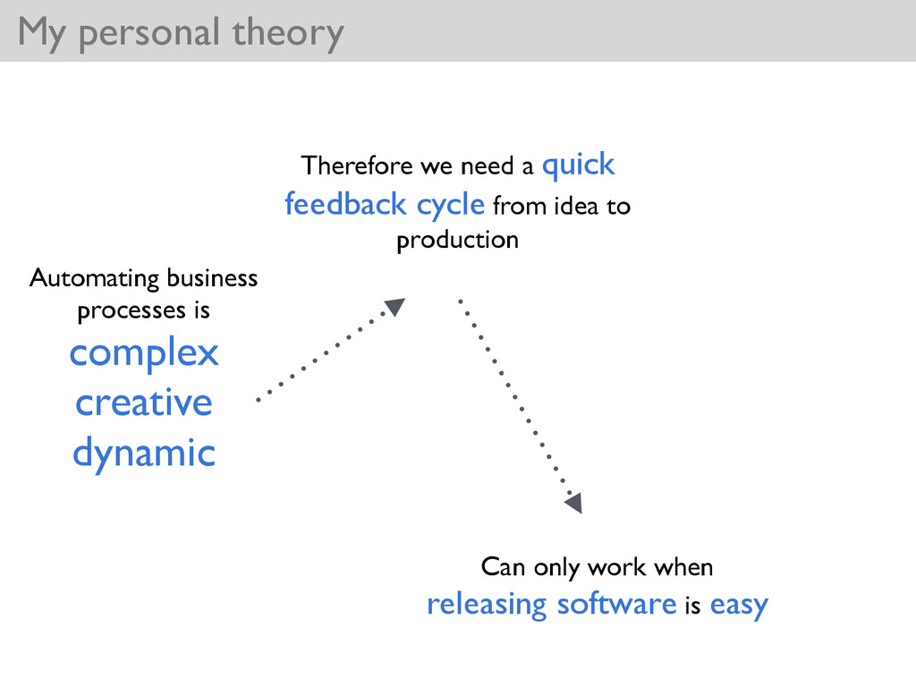 My personal theory Automating business processe...