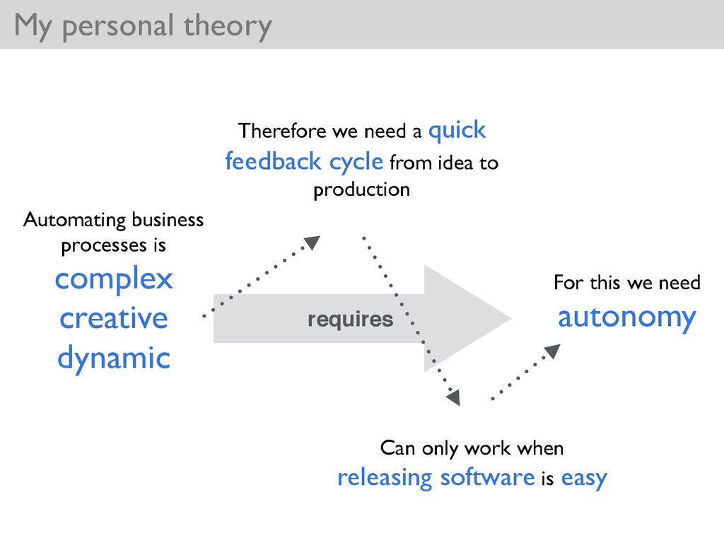 requires My personal theory Automating business...