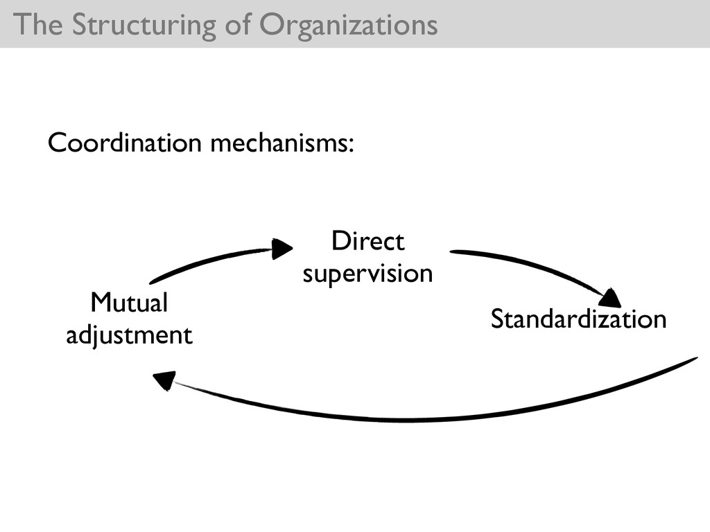The Structuring of Organizations Coordination m...