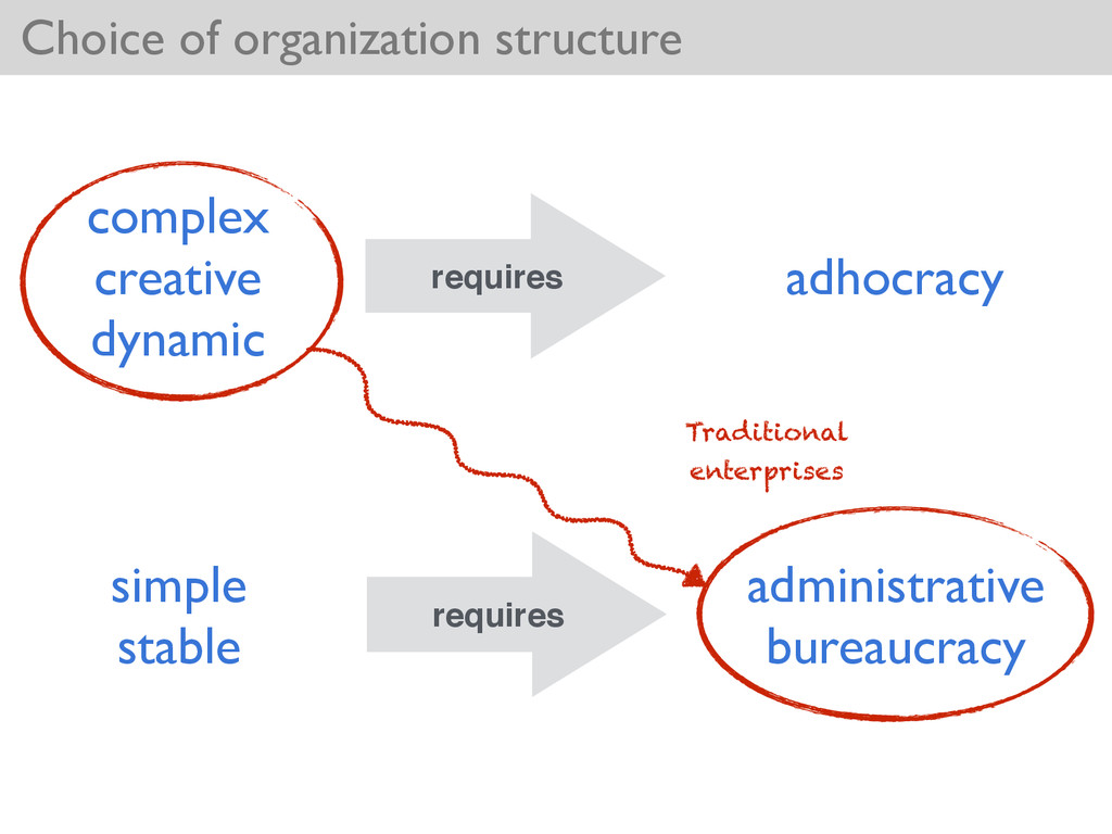 Choice of organization structure complex  cre...