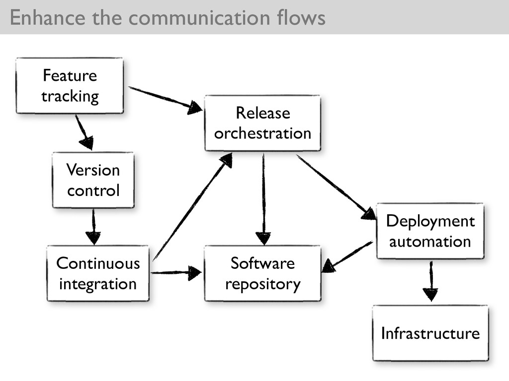 Enhance the communication flows Release orchestr...