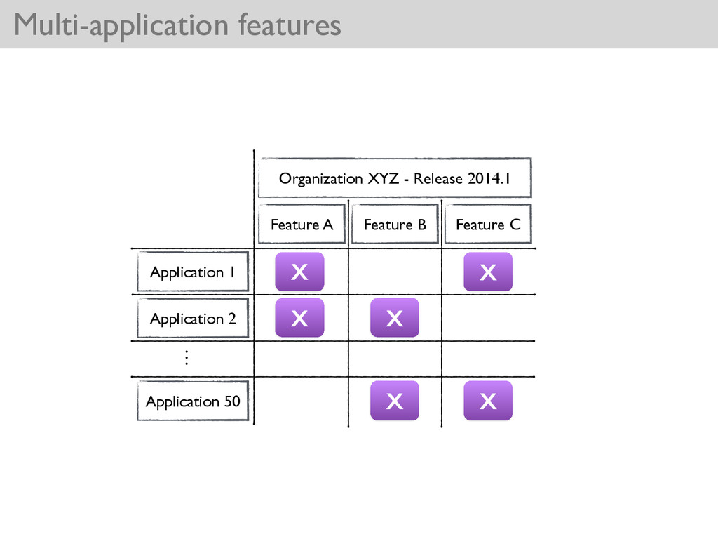 Multi-application features Application 1 Applic...