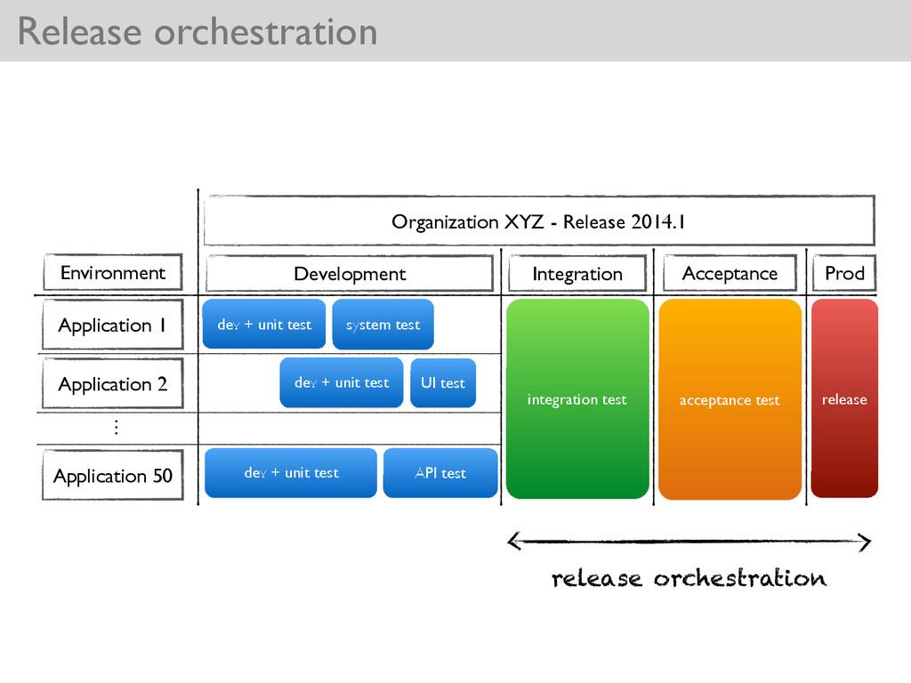 dev + unit test Release orchestration Applicati...
