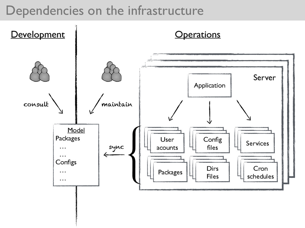 Dependencies on the infrastructure Application ...
