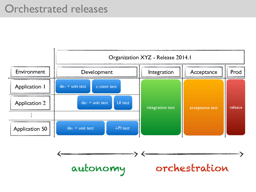 dev + unit test Orchestrated releases Applicati...