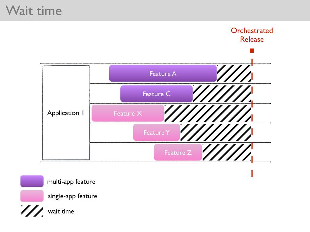 Feature C Wait time Application 1 Feature A Fea...