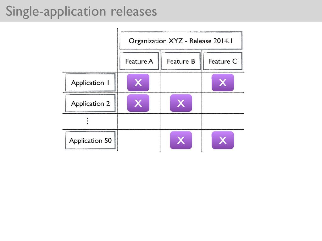 Single-application releases Application 1 Appli...