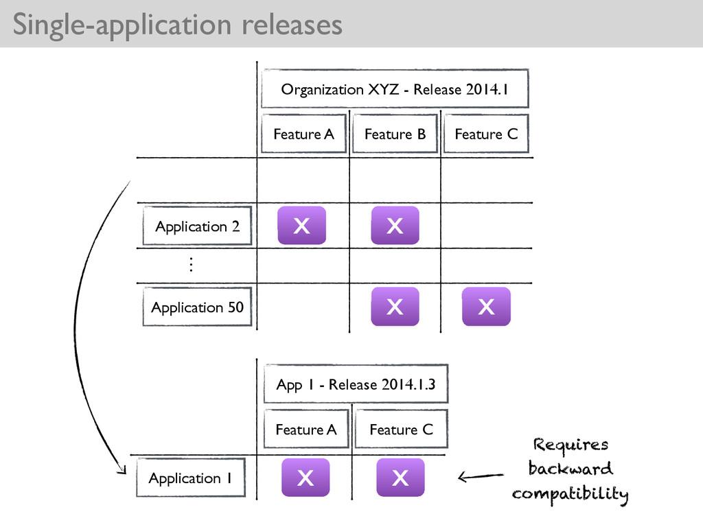 Single-application releases Application 1 Featu...