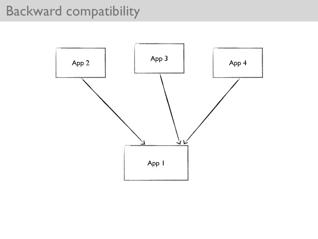Backward compatibility App 1 App 2 App 3 App 4