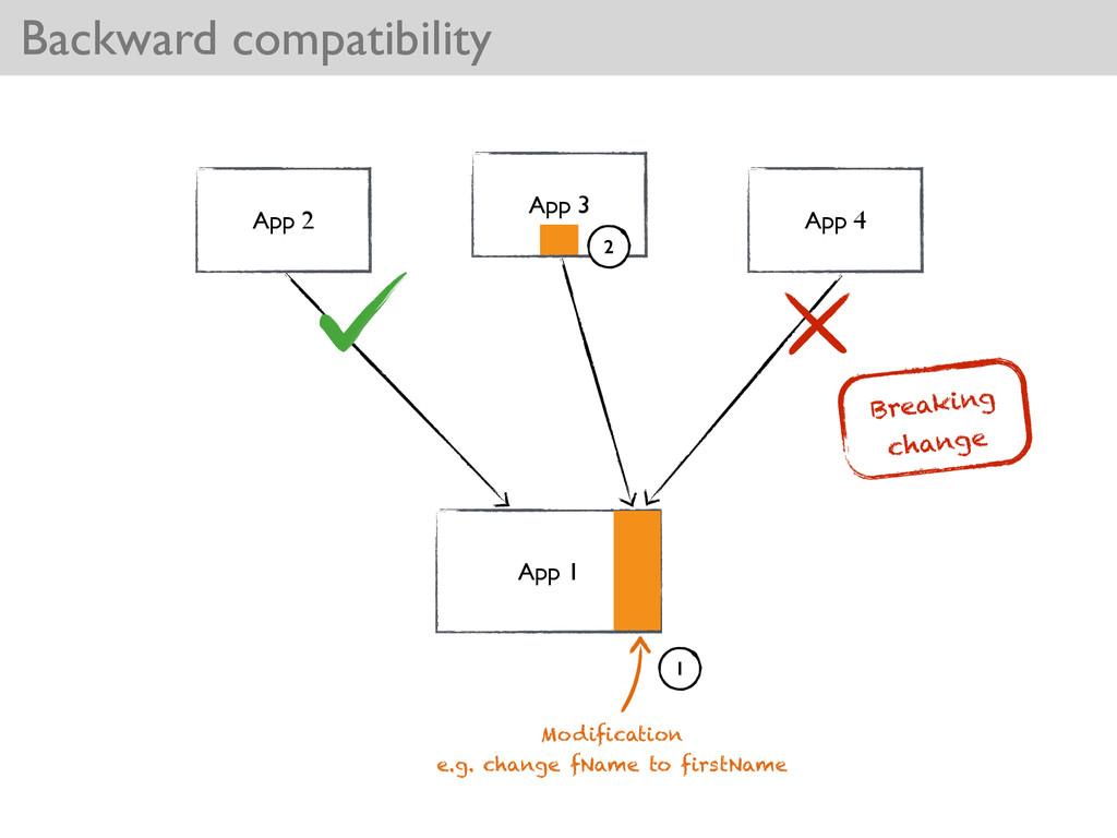 Backward compatibility App 1 App 2 App 3 App 4 ...