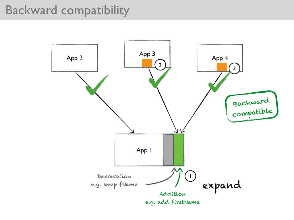 Backward compatibility App 2 App 3 App 4 Additi...