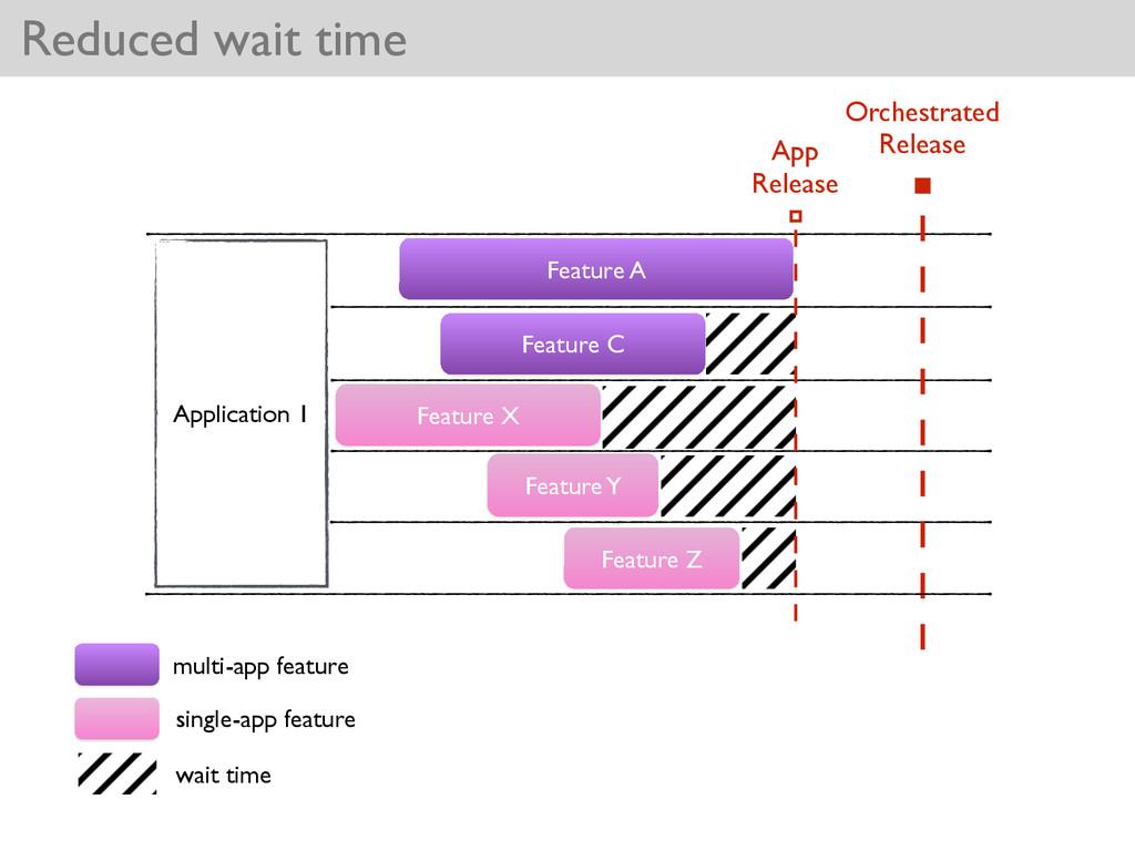 Feature C Reduced wait time Application 1 Featu...